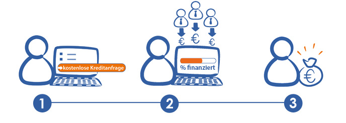 Schaubild Funktionsweise Kredit von Privat